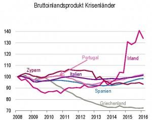 Abb. 3-Wachstum Krisenländer