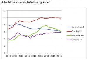 Arbeitslosenquote Aufschwungländer