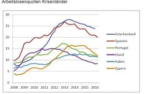Arbeitslosenquote Krisenländer