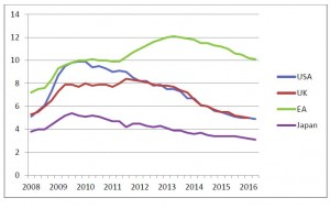 Arbeitslosenquote Welt