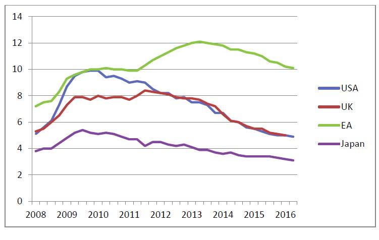 Arbeitslosenquote England