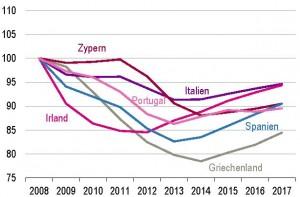 Arbeitsvolumen Krisenländer